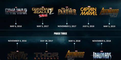 Marvel Released Official Marvel Cinematic Universe Phase 3