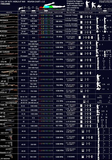 Call of Duty 5: Multiplayer Weapons Chart - COD Modding